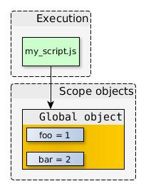 Closures trong JavaScript hoạt động như thế nào?