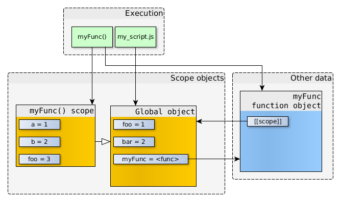 How do JavaScript closures work under the hood [Dmitry Frank]