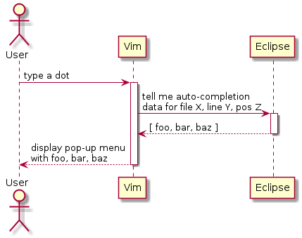 Standard interface between a text editor and an IDE? [Dmitry Frank]